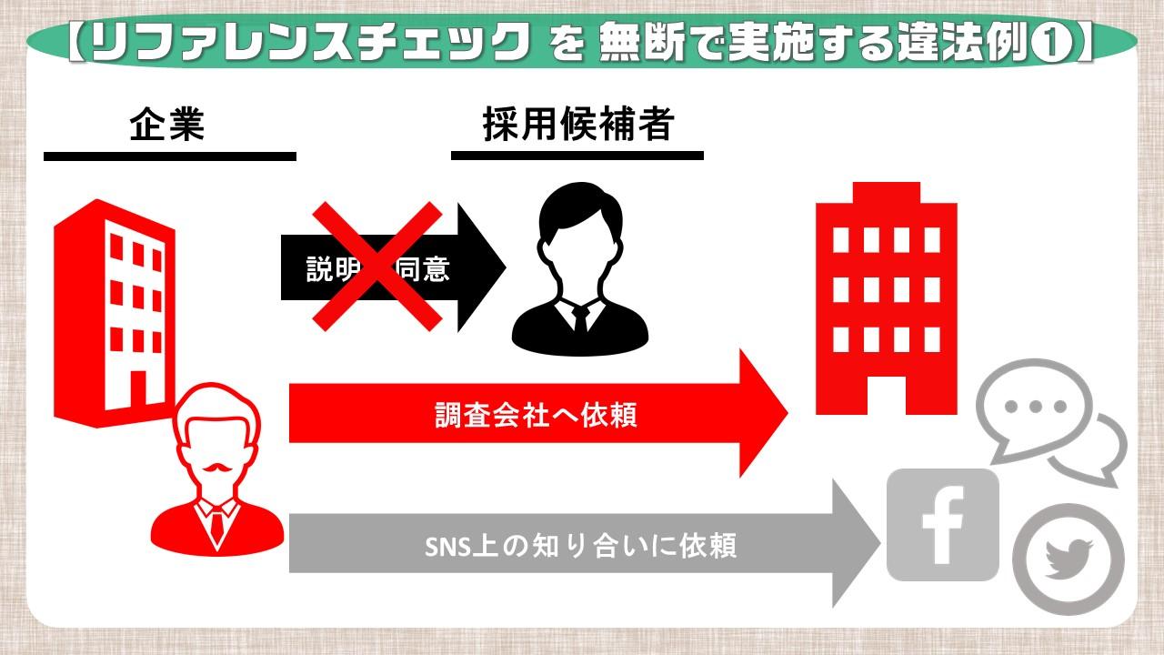 リファレンスチェックを無断で実施する違法例①_調査会社に依頼