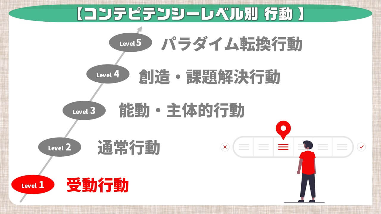 コンピテンシーレベル別行動_受動行動