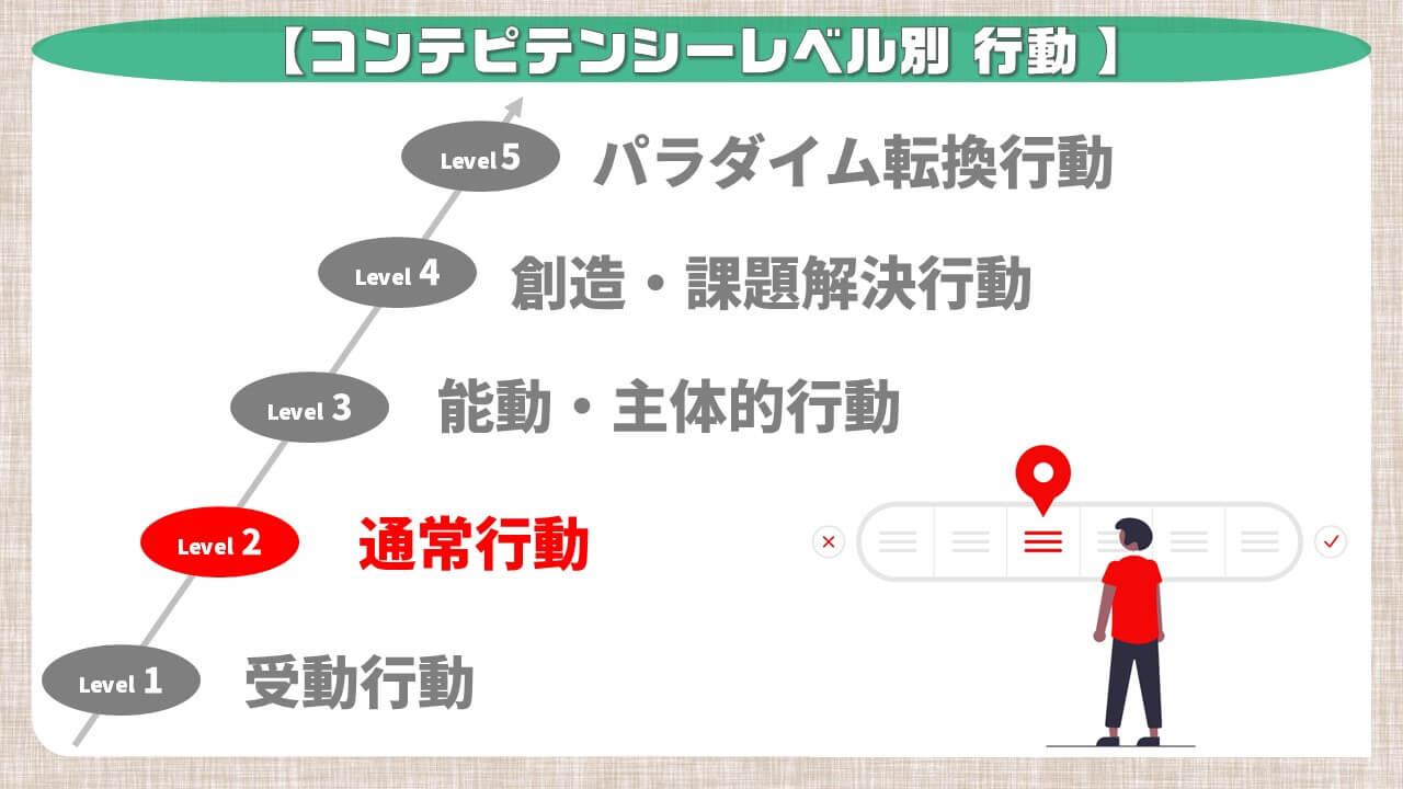 コンピテンシーレベル別行動_通常行動