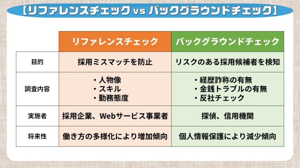 リファレンスチェックとバックグラウンドチェックとの比較表
