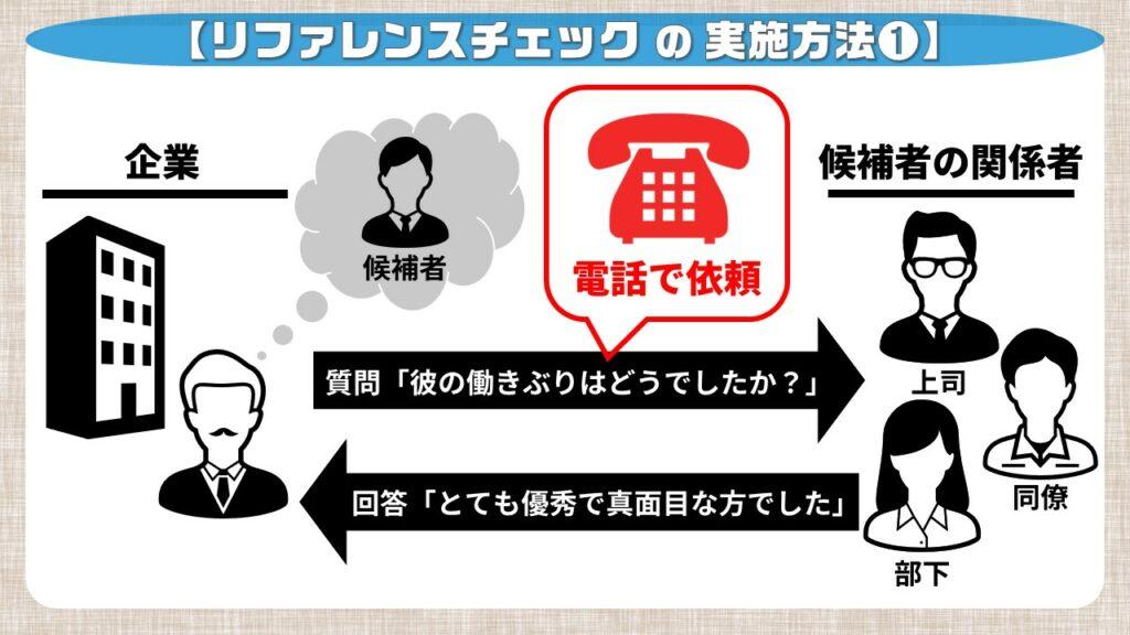 リファレンスチェックのやり方①_電話での実施