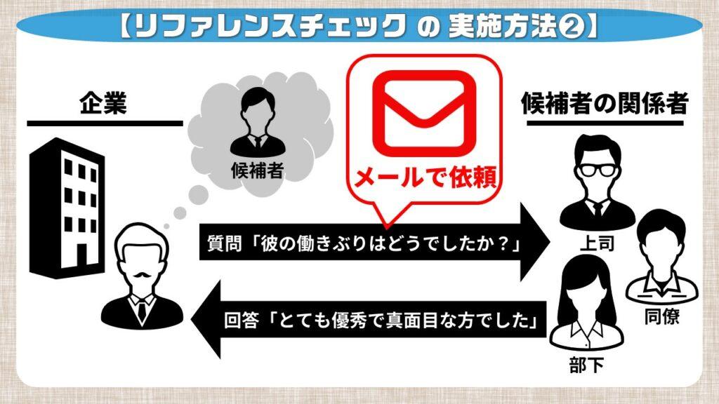 リファレンスチェックのやり方②_メールでの実施