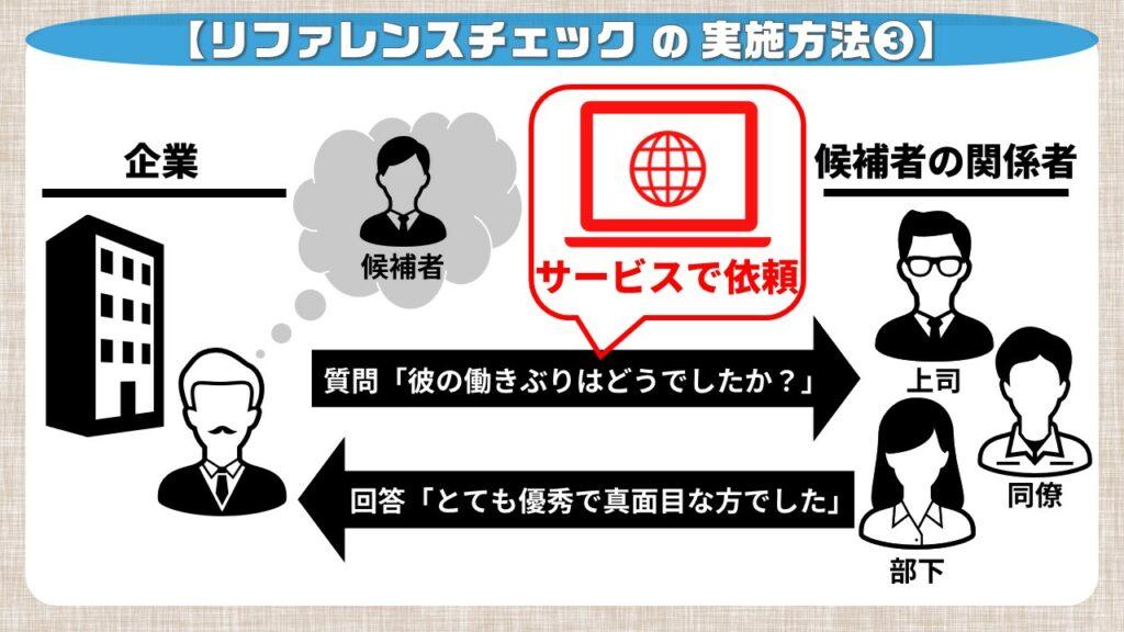 リファレンスチェックのやり方③_オンラインサービスでの実施