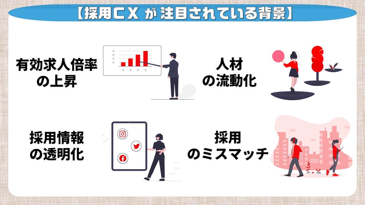 採用CXが注目されている背景