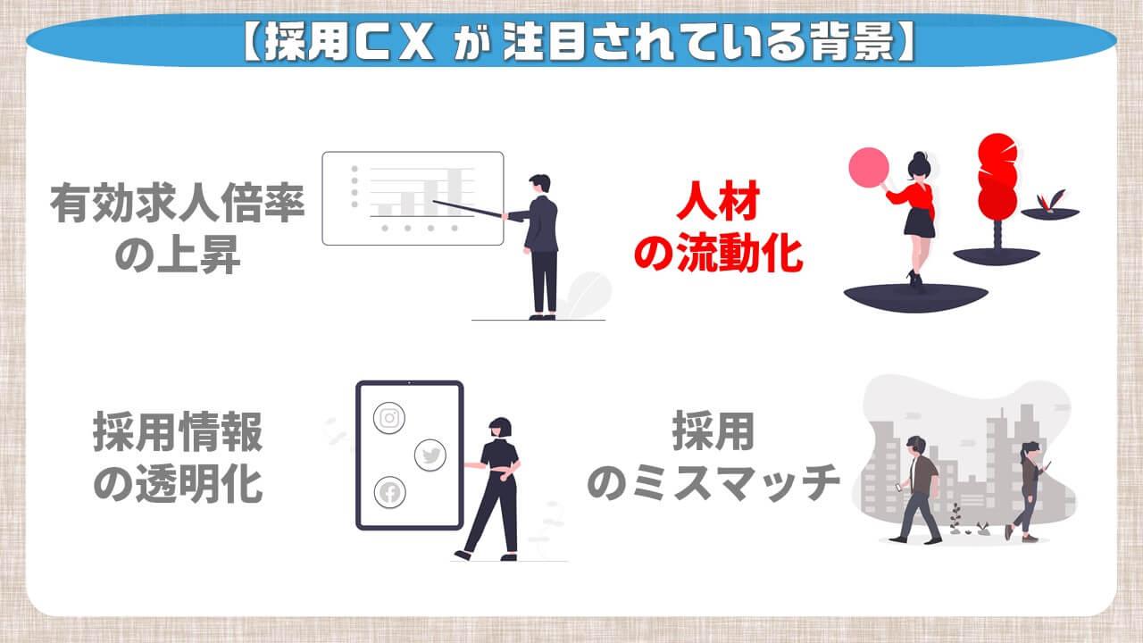 採用CXが注目されている背景_人材の流動化