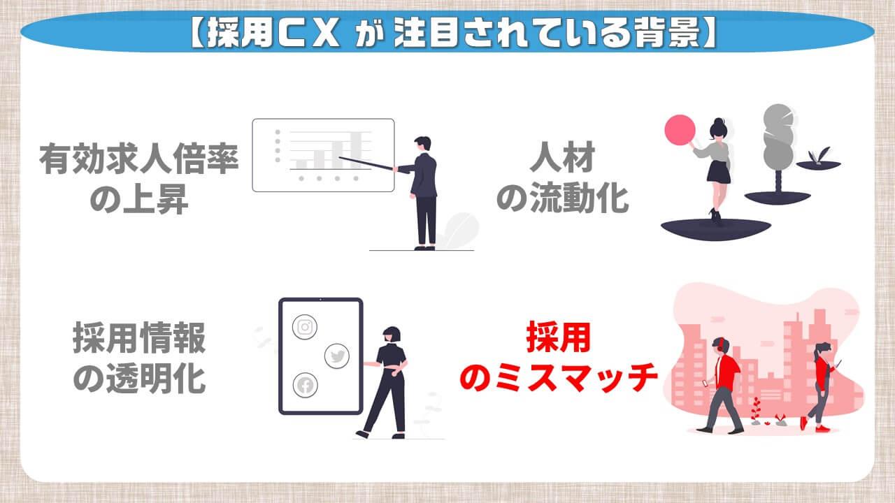 採用CXが注目されている背景_採用のミスマッチ