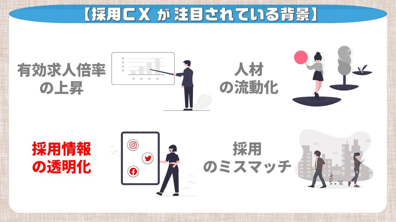 採用CXが注目されている背景_採用情報の透明化