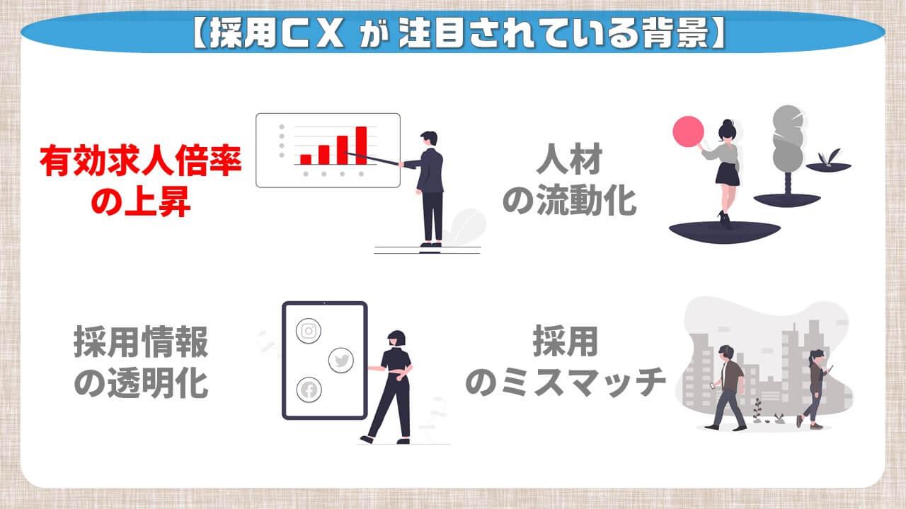採用CXが注目されている背景_有効求人倍率の上昇