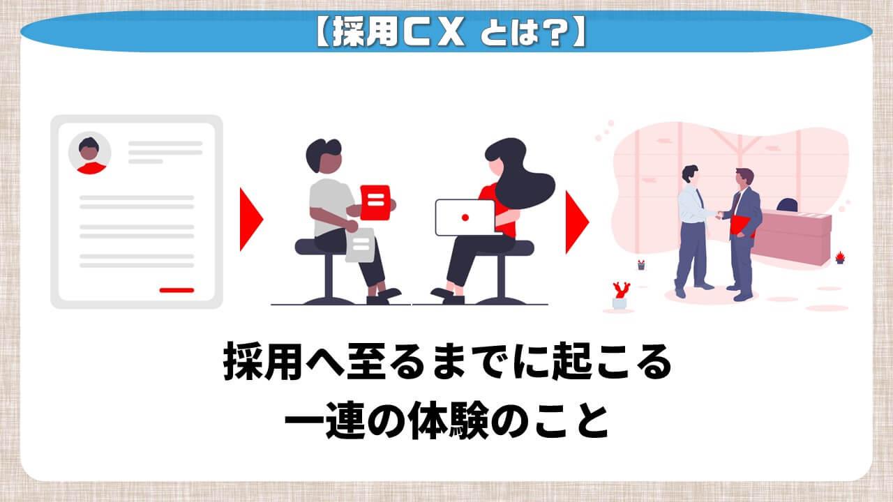 採用CXとは?