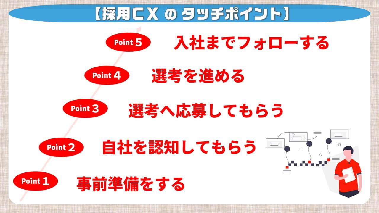 採用CXのタッチポイント