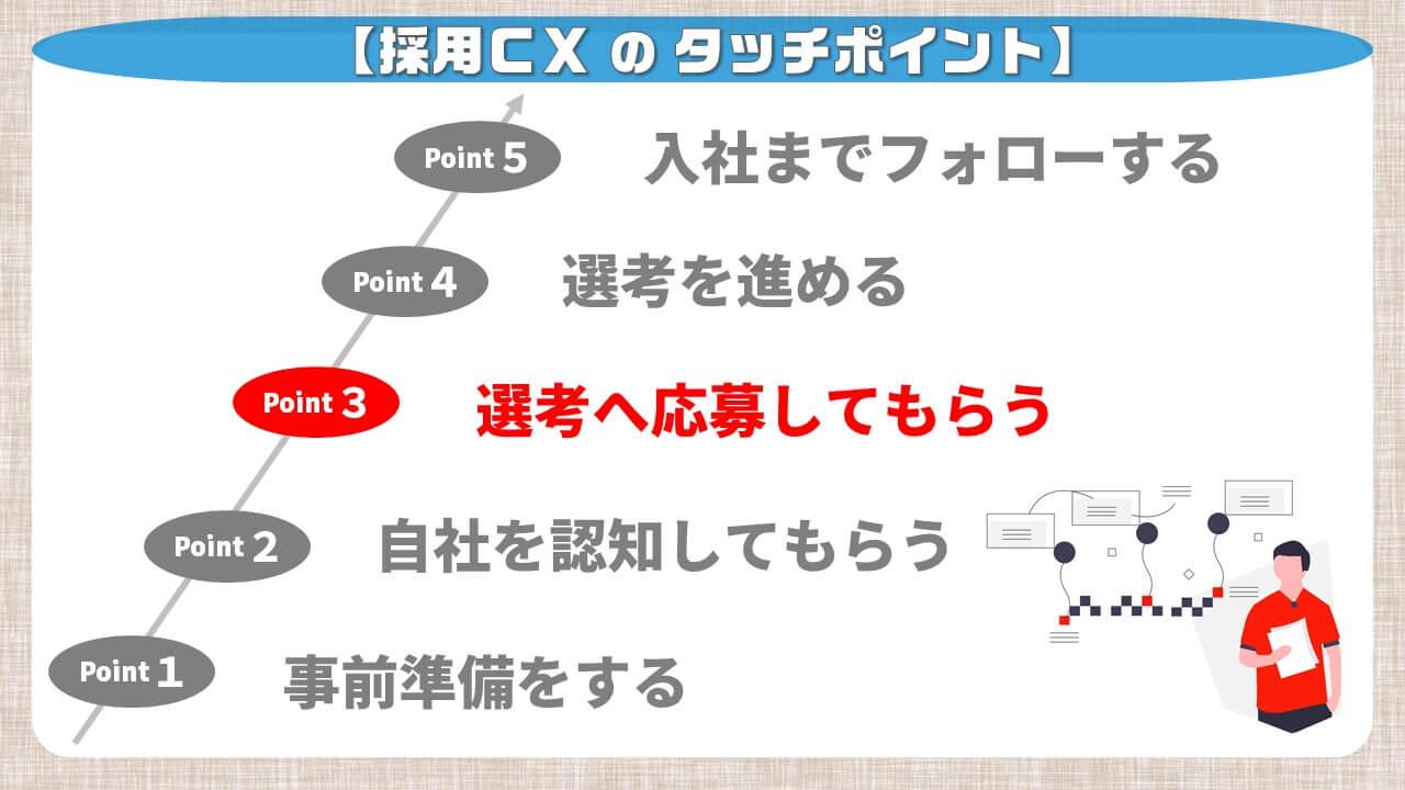 採用CXのタッチポイント_選考へ応募してもらう