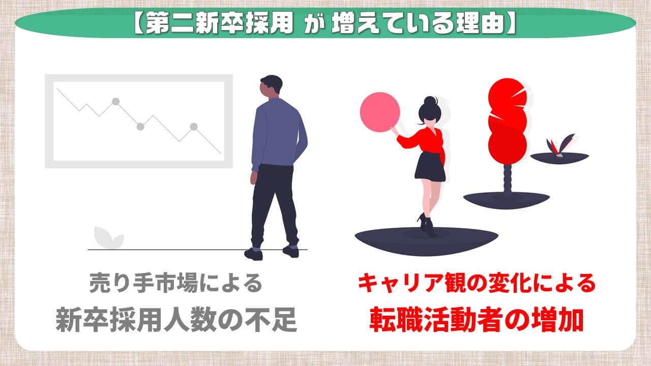 第二新卒採用が増えている理由_キャリア観の変化による転職活動者の増加
