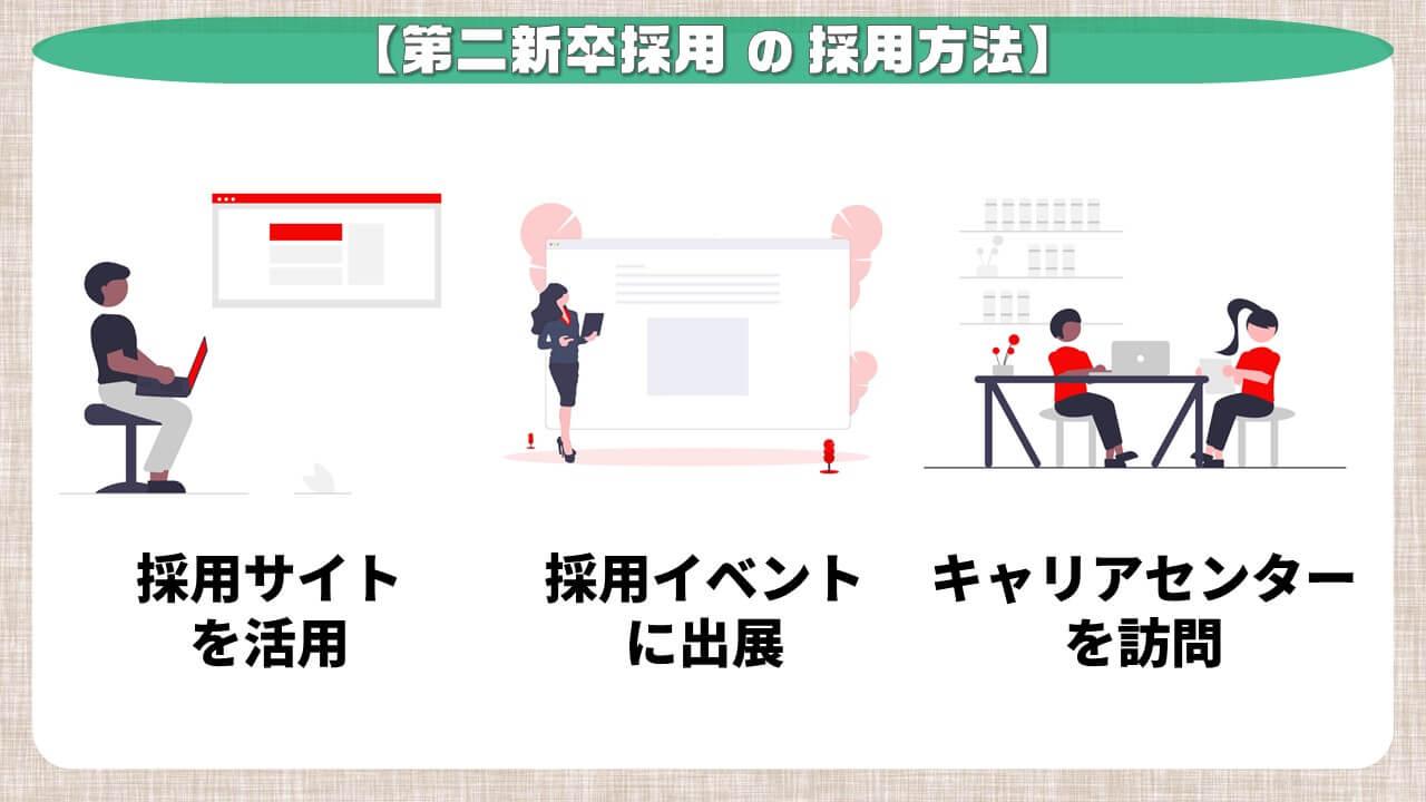 第二新卒採用の採用方法