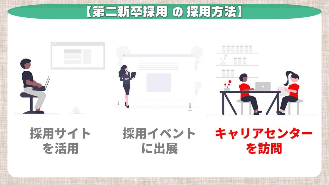 第二新卒採用の採用方法_キャリアセンタを訪問