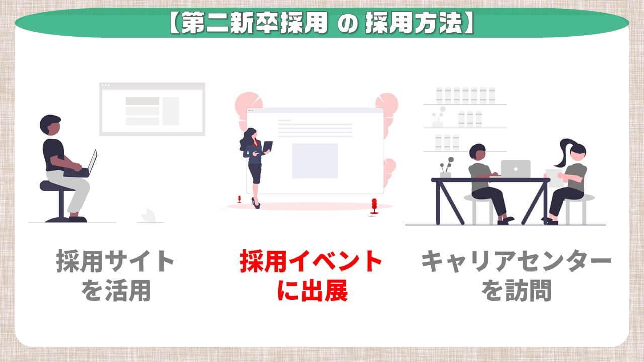第二新卒採用の採用方法_採用サイトに出展