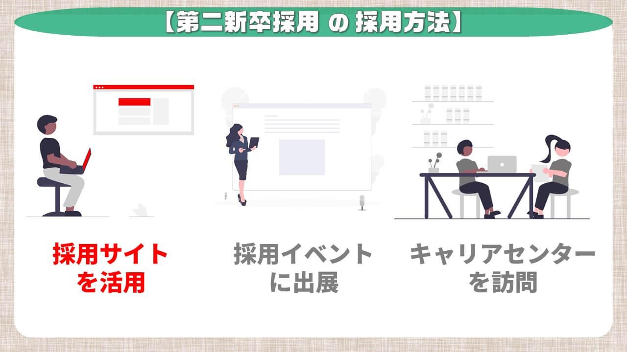 第二新卒採用の採用方法_採用サイトを活用