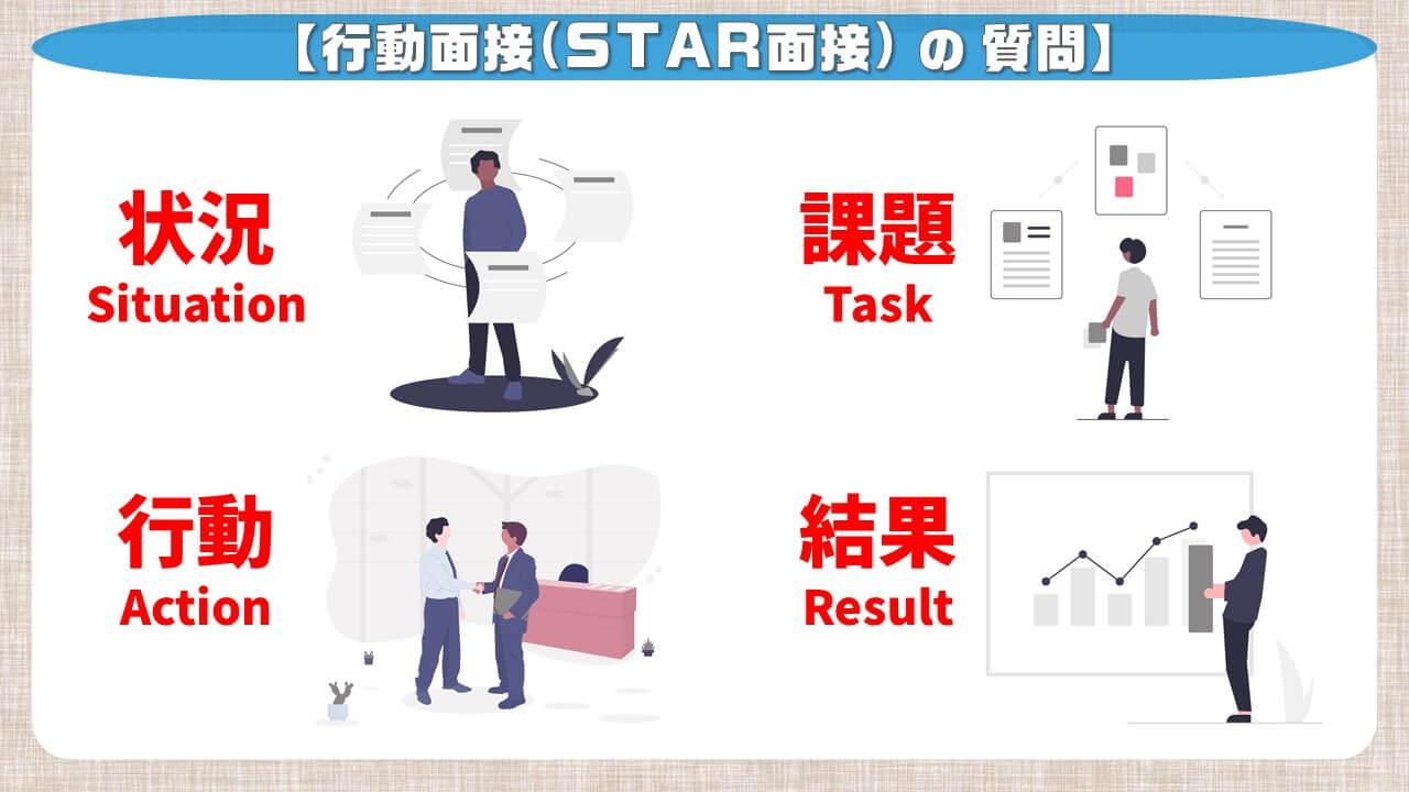 行動面接(STAR面接)の質問
