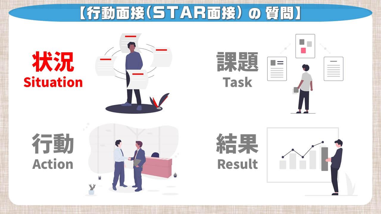 行動面接(STAR面接)の質問_状況