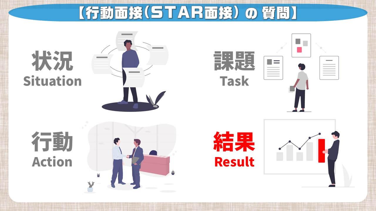 行動面接(STAR面接)の質問_結果
