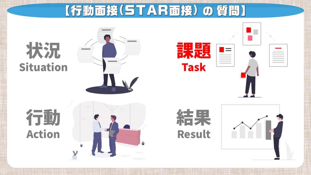 行動面接(STAR面接)の質問_課題
