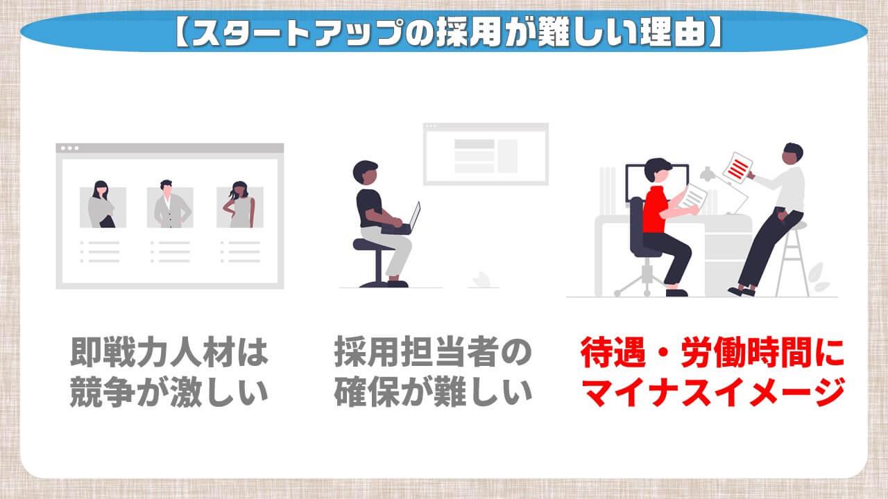 スタートアップの採用が難しい理由_待遇・労働時間にマイナスイメージ